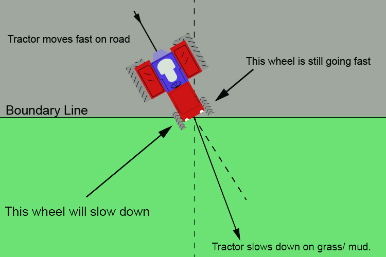 Tractor illustrating light refraction as it travels from a fast to a slow medium.